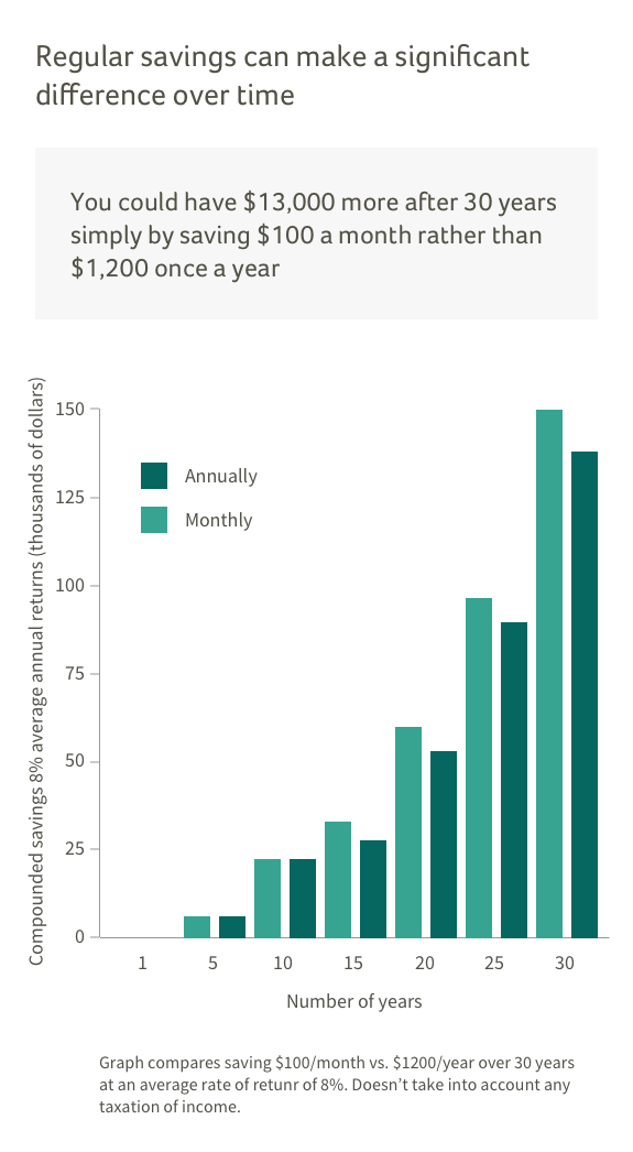 Graph compares the gain of saving monthly versus annually.